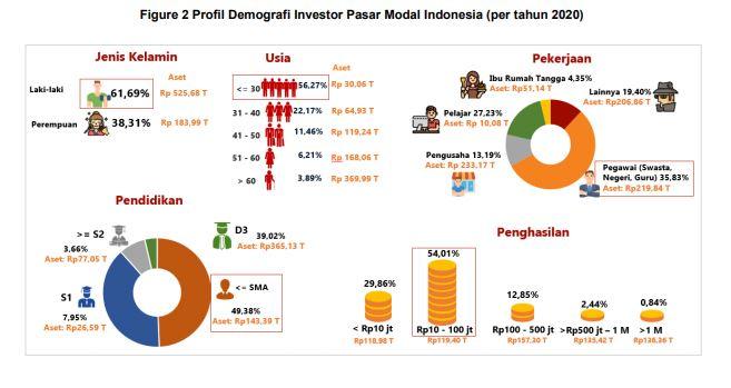 investasi atau trading saham